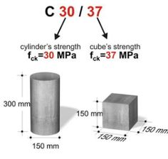 CONCRETE CUBE AND CYLINDER STRENGTH RELATION AND RESULTS | STRENGTH RATIO