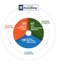 For Your Information Technology, Ilmu pengetahuan dibidang teknologi Smart Home Technology, Web Technology, Medical Technology, Energy Technology, Technology Gadgets, What Is Internet, Internet Of Things, Data Science, Computer Science