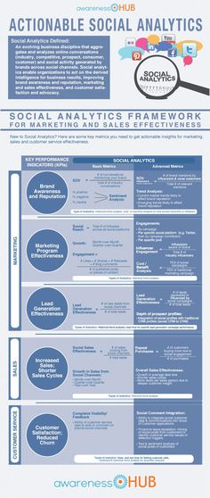 Actionable Social Marketing Analytics #infographic