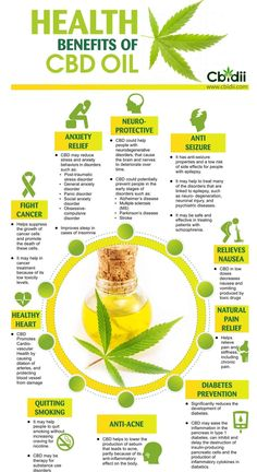 Discover CBD Health Benefits through learning. Start your CBD journey with Prescott's. Although the chart is extensive, CBD provides many more benefits. Weed Facts, Marijuana Facts, Medical Benefits Of Cannabis, Medical Marijuana, Cannabis Oil, Cannabis Plant, Ganja, Oil Benefits, Health Benefits