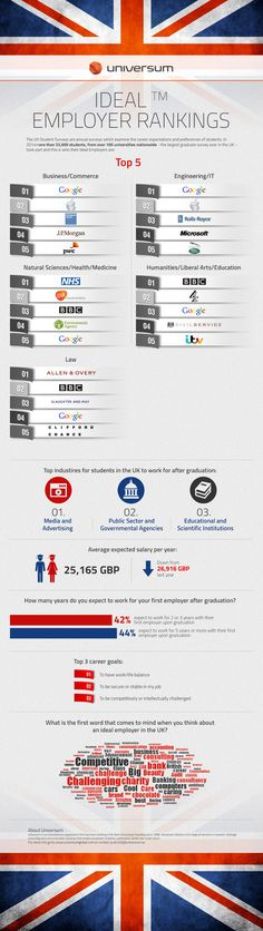 United Kingdom's Ideal Employers - Engineering/IT 2014