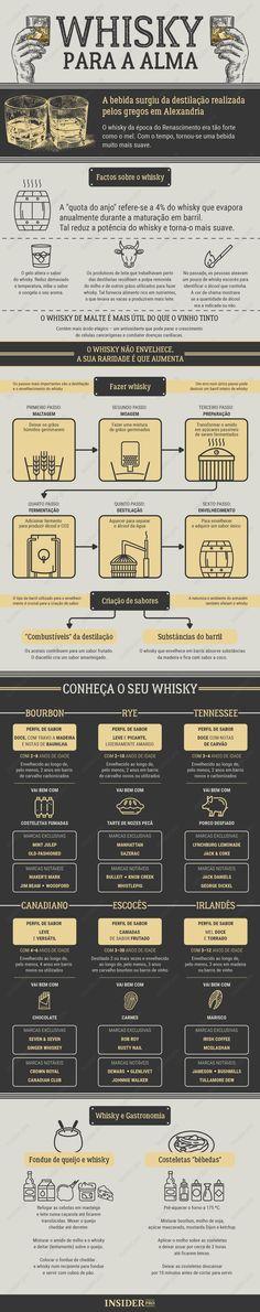 Tudo sobre whisky