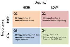 Dan's Blog: Important vs Urgent: Finding the Balance - AdvantageCS