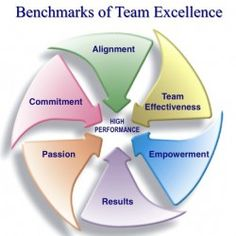 Benchmarks of High Performance Teams