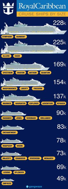 Caribbean Ships by Size with Infographic Royal Caribbean Ships by Size with Infographic. Largest to Smallest Size Comparison!Royal Caribbean Ships by Size with Infographic. Largest to Smallest Size Comparison!