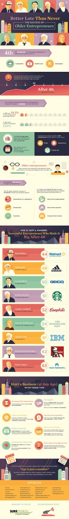 Do you know a lot of successful entrepreneurs made it big after 40? i.e. Gordon Bowker, age 51. Arianna Huffington, age 54. Harland David Sanders, age 62. How about you? Want to take steps towards creating your own business? Start now, it's never too late.