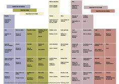 Planning liste imprimable on pinterest french bistro - Organisation menage planning ...