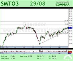 SAO MARTINHO - SMTO3 - 29/08/2012 #SMTO3 #analises #bovespa