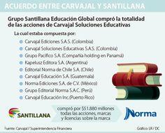 Santillana ejecutó compra de Carvajal Soluciones Educativas