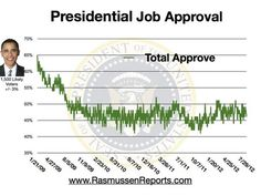 A president's Job Approval rating is one of the best indicators for assessing his chances of reelection. Typically, the president's Job Approval rating on Election Day will be close to the share of the vote he receives. Currently, 46% of voters say they at least somewhat approve of the president's job performance. Fifty-three percent (53%) at least somewhat disapprove (see trends).    In his weekly newspaper column, Scott Rasmussen notes that the declining economy is hurting the president's…