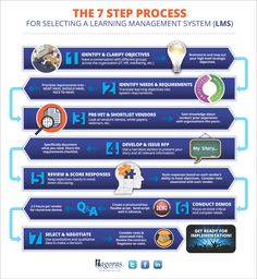 Successful LMS selection and implementation begins with a good process. This infographic lays out a time-tested 7 step process you can share and use. 21st Century Learning, 21st Century Skills, Canvas Instructure, Process Infographic, Flipped Classroom, Classroom Ideas, Blended Learning, Instructional Design, Education And Training
