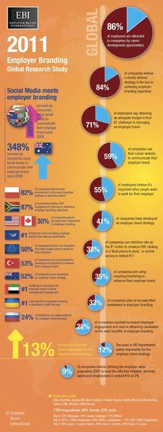 Employer Branding Global Research Study