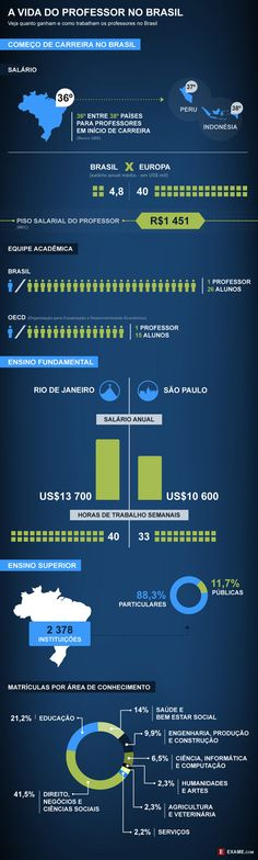 Infográfico: Professor na Europa ganha quase 10 vezes mais que no Brasil - EXAME.com Personal Portfolio, Linux, Brazil, Knowledge, Politics, Study, Teaching, Marketing, Education