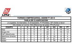 CLASIFICACIÓN DESPUÉS DE LA DISPUTA DE LA 1ª VUELTA DEL TORNEO #F7ASEM2014