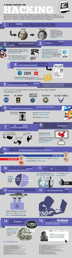 This infographic shows in detail the history of hacking. The term 'Hacker' was invented by the famous mathematician John Forbes Nash Jr. Computer Coding, Computer Technology, Computer Programming, Computer Science, Computer Forensics, Security Tips, Online Security, Security Courses, Web Security