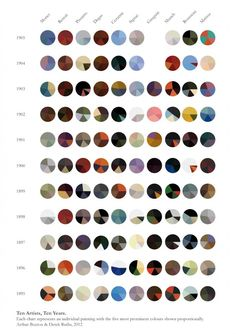 The color palettes of 10 artists over 10 years — in an infographic. Some of them seem suspect, especially in the Gauguin column, but neat nonetheless.