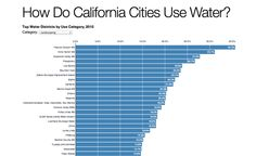 California water use by sector