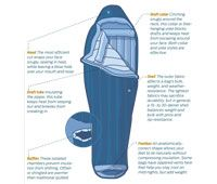 Mummy or semi-rectangular? Sleeves vs. clips? Choose the right sleeping bag and keep it in top shape with these tips.