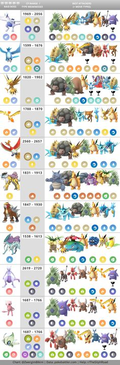 Updated Raid Boss Chart (Tier 5 now with Legendary Counters) : TheSilphRoad