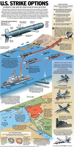 U.S. missile options