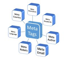 How to add SEO meta tags in blogger? | Blogging Ways