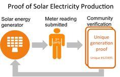 Solar Energy More tips and info here: AlternativeEnerguSolutions.info