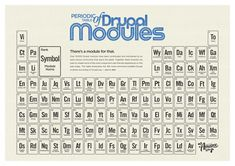 Periodic table of Drupal modules #infographic
