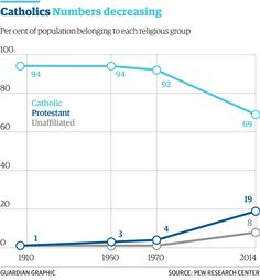 3/3 The number of Catholics in Latin America has dropped 25% since 1970 http://gu.com/p/43a7v/stw via @guardiandata