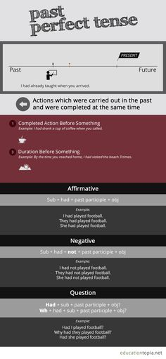 Past Perfect Tense on Behance
