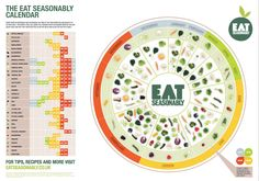 Is Your Food In Season? Check Out This Awesome Graphic to Find Out How to Eat Well All Year Round #healthy #diet #infographic www.goachi.com