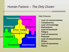 Human Factors – The Dirty Dozen                                     Daily Pressures  Communication                   Aware...