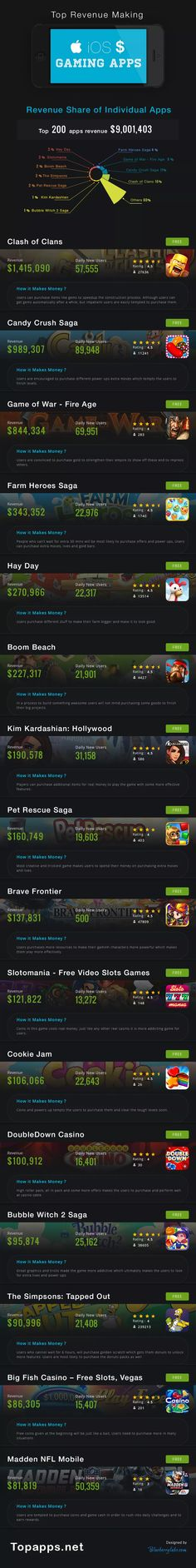 Highest-Earning-iOS-Gaming-Apps