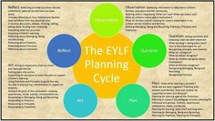Children's Grants provides a collection of resources on foundation and government support of children. Eylf Learning Outcomes, Learning Stories, Play Based Learning, Early Learning, Learning Environments, Early Education, Early Childhood Education, National Quality Framework, Planning Cycle