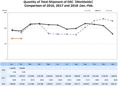 February CIPA report: DSLR cameras production has better numbers than mirrorless Photo Rumors   CIPA (Camera & Imaging Products Association in Japan) published their February report. The downturn continues - the total number of shipped digital cameras is lower compared to the same month in previous years (orange: 2018, black: 2017, blue: 2016,click for larger view). The table with the actual numbers can be found here(click for larger view). DSLR camera production (marked with red) saw a…