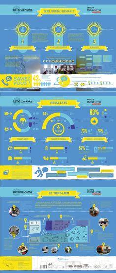 Infographie Coworking, tiers-lieux : quels bureaux pour demain?