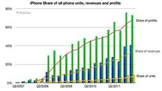 Iphone small share of phone takes most of the profits