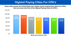 Highest Paying Cities in United States For CPA's