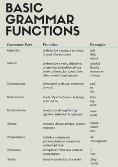 Basic Grammar Functions What is grammar? Here are a few basic grammar functions to help you understand how different sentences are constructed. Basic Grammar, Learn English Grammar, English Writing Skills, Teaching Grammar, English Vocabulary Words, Learn English Words, Grammar Lessons, English Language Learning, English Study