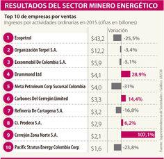 Facturación del sector minero cayó 18,6% por baja de commodities