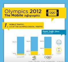 London Olympics 2012: The impressive Mobile Infographic