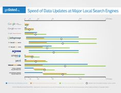 Time To Live - How long does it take for local data to make it to the #Google Local Index?