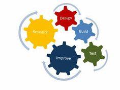 Image result for engineering design process stem