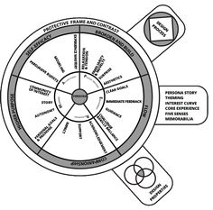 The Memorable Experience Design Framework - Gamification in tourism