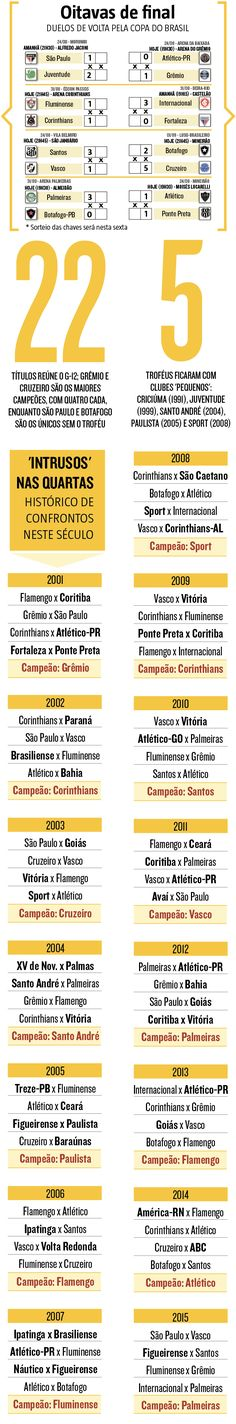 Competição mais democrática do futebol nacional, a Copa do Brasil tem vasto histórico de equipes pequenas e médias chegando às fases finais, disputando as decisões e até conquistando o troféu. Nesta edição, porém, o torneio pode ter apenas representantes dos 12 chamados clubes grandes nas quartas de final, cujos classificados começam a ser conhecidos nesta quarta-feira (21). (21/09/2016) #CopaDoBrasil #Futebol #Oitavas #Infográfico #Infografia #HojeEmDia