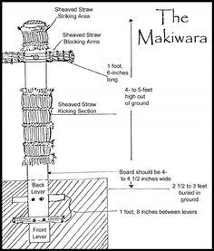 http://aikidochoszczowka.pl/2011/01/07/makiwara-trening-uderzen-i-blokow/
