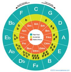 teach you music theory class in 1 hour on skype Music Chords, Guitar Chords, Piano Music, Piano Lessons, Music Lessons, Guitar Lessons, Guitar Tips, Circle Of Fifths, Vocal Exercises