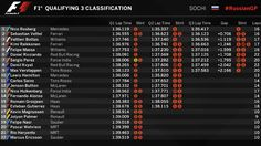 Qualifying Results from Russia.
