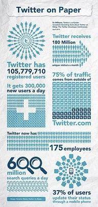 Twitter on Paper. Bespoke Social Media & Marketing