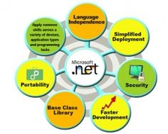 .NET Technical Lead available for direct client jobs in NJ,NY,DC