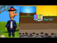 Soil Erosion & Conservation for Children -Lesson Plan - YouTube